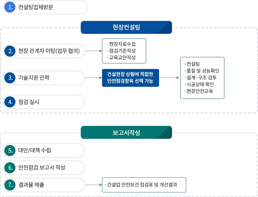 원스탑솔루션의 기대효과 도표