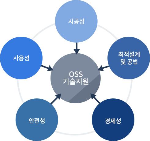 OSS 기술지원 : 시공성, 최적설계 및 공법, 경제성, 안전성, 사용성